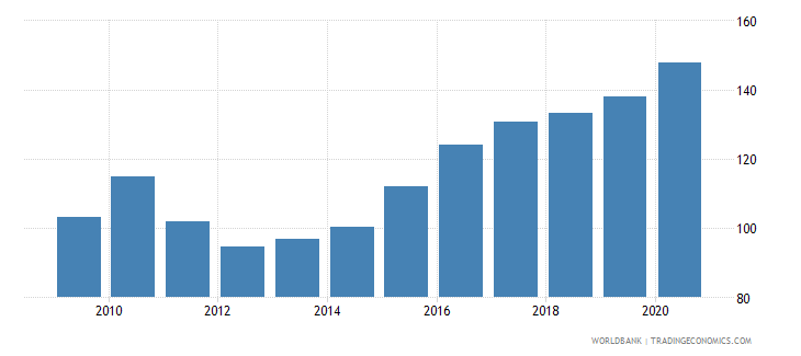 vietnam private credit by deposit money banks to gdp percent wb data
