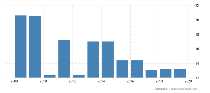 vietnam profit tax percent of commercial profits wb data
