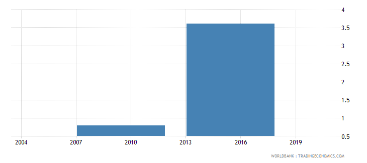 vietnam proportion of investment financed by supplier credit percent wb data