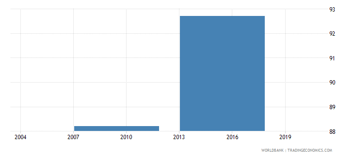 vietnam proportion of total sales that are domestic sales percent wb data