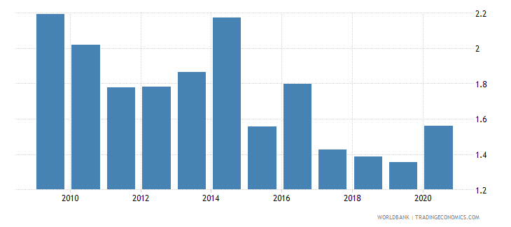 vietnam public and publicly guaranteed debt service percent of exports excluding workers remittances wb data