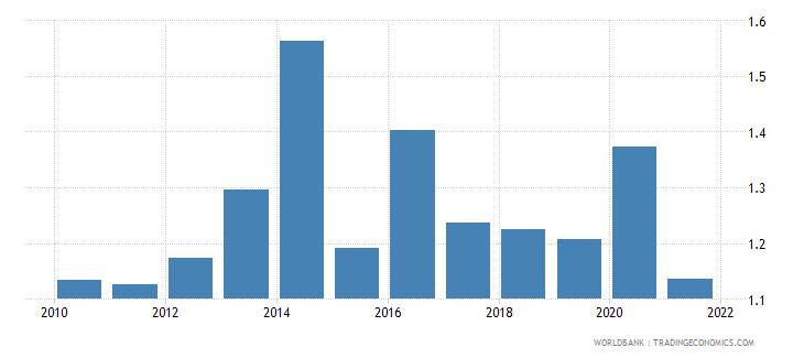 vietnam public and publicly guaranteed debt service percent of gni wb data