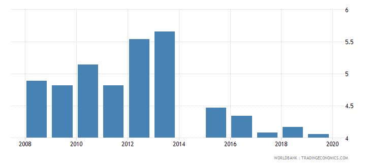 vietnam public spending on education total percent of gdp wb data