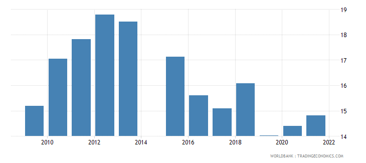 vietnam public spending on education total percent of government expenditure wb data