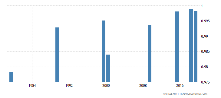 vietnam ratio of young literate females to males percent ages 15 24 wb data