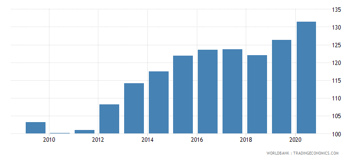 vietnam real effective exchange rate wb data