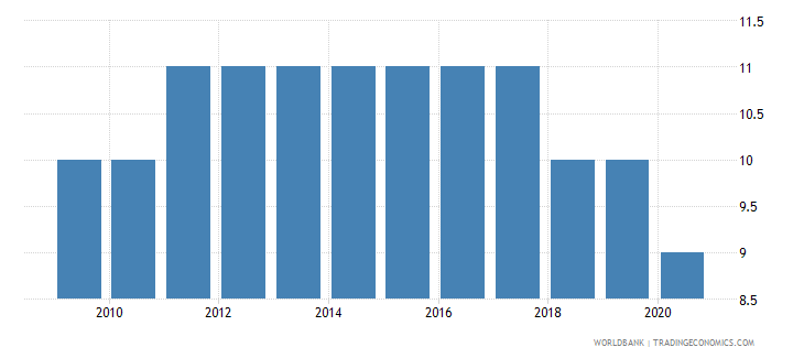 vietnam regulatory quality number of sources wb data