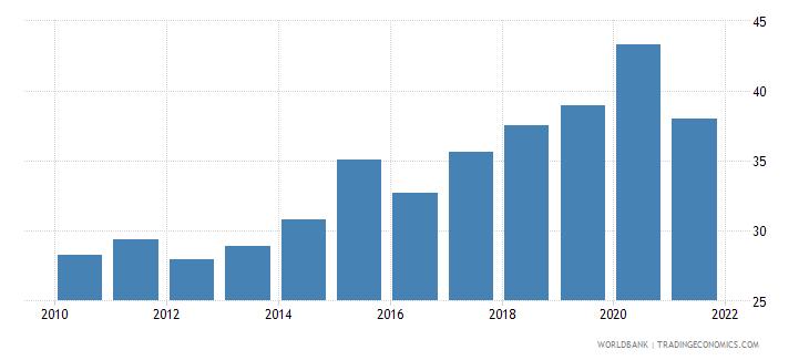 vietnam regulatory quality percentile rank wb data