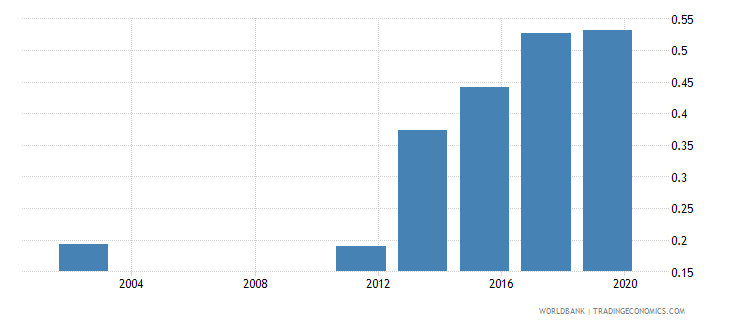 vietnam research and development expenditure percent of gdp wb data