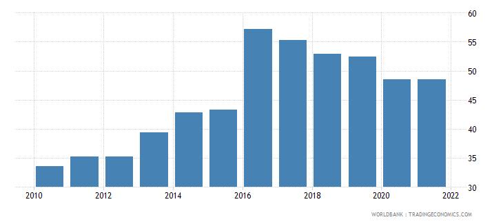 vietnam rule of law percentile rank wb data