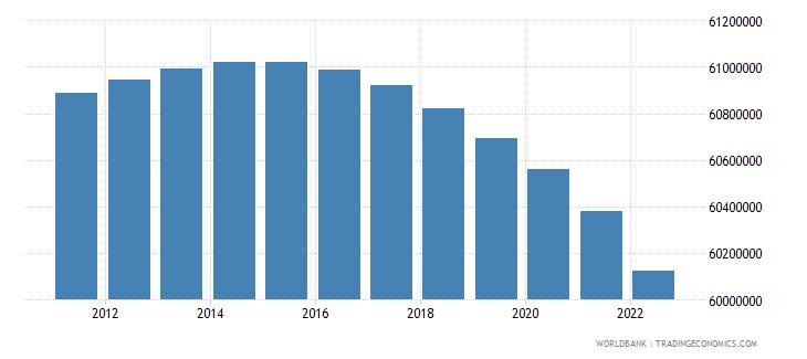 vietnam rural population wb data