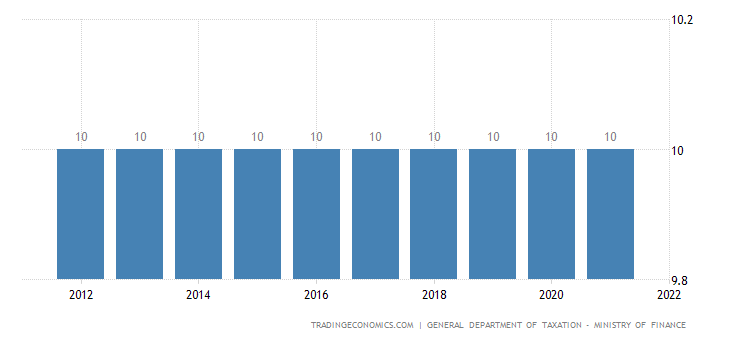 Vietnam Sales Tax Rate  - VAT