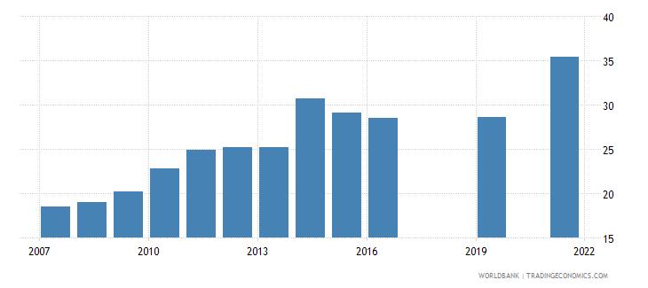 vietnam school enrollment tertiary percent gross wb data