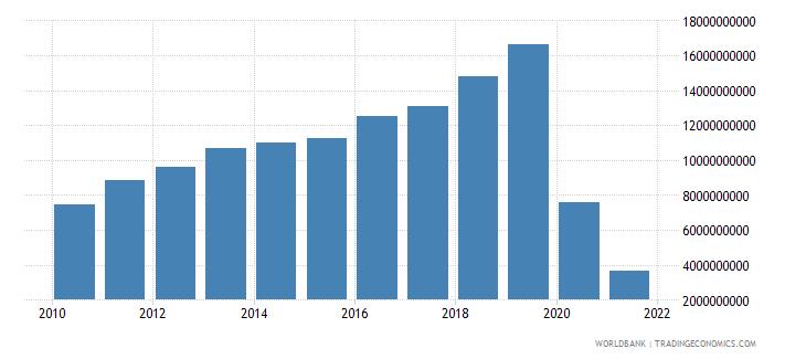 vietnam service exports bop us dollar wb data