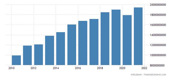 vietnam service imports bop us dollar wb data