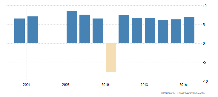 vietnam services etc  value added annual percent growth wb data