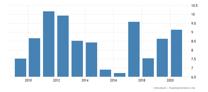 vietnam short term debt percent of exports of goods services and income wb data