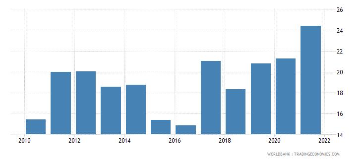 vietnam short term debt percent of total external debt wb data