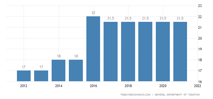 Vietnam Social Security Rate For Companies