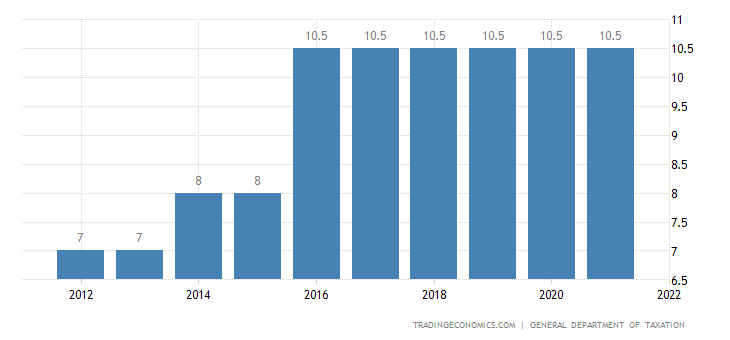 Vietnam Social Security Rate For Employees