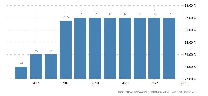 Vietnam Social Security Rate
