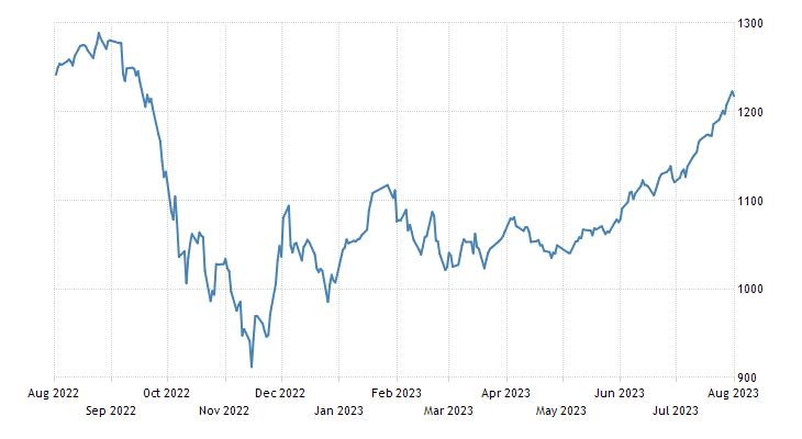 Vietnam Ho Chi Minh Stock Index
