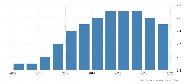 vietnam suicide mortality rate per 100000 population wb data