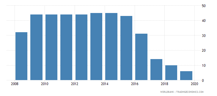 vietnam tax payments number wb data