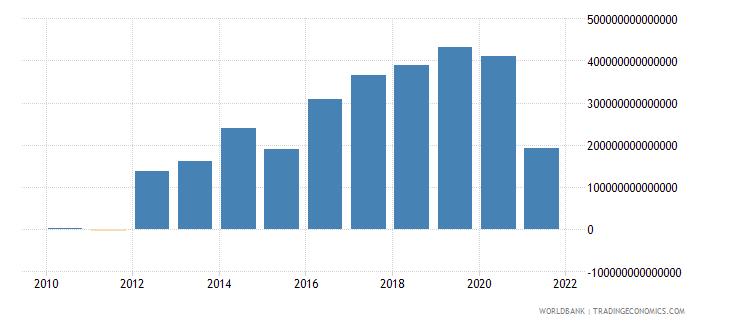 vietnam terms of trade adjustment constant lcu wb data
