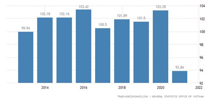 Vietnam Terms of Trade
