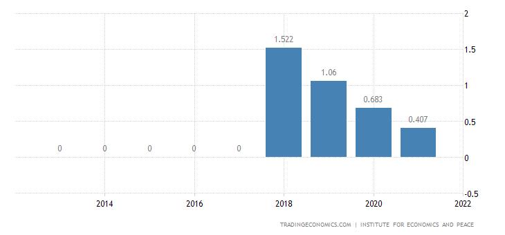Vietnam Terrorism Index