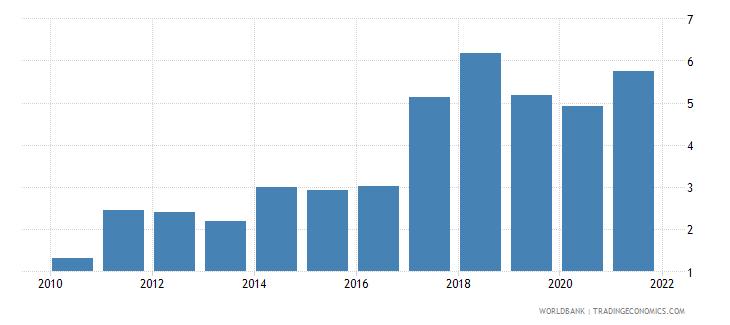 vietnam total debt service percent of gni wb data