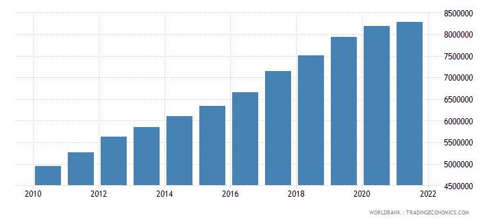 vietnam total fisheries production metric tons wb data