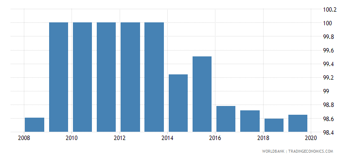 vietnam total net enrolment rate primary both sexes percent wb data
