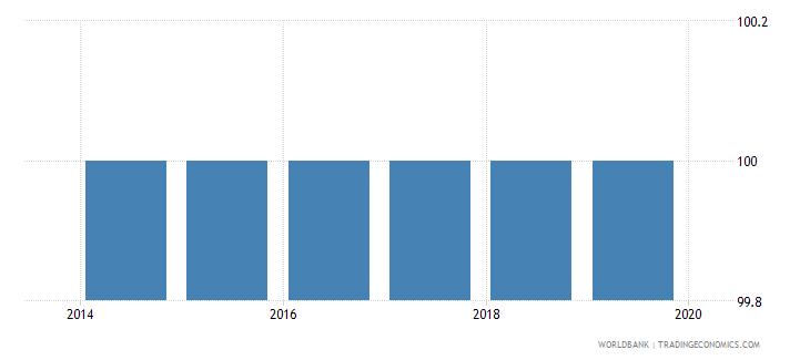 vietnam total net enrolment rate primary female percent wb data
