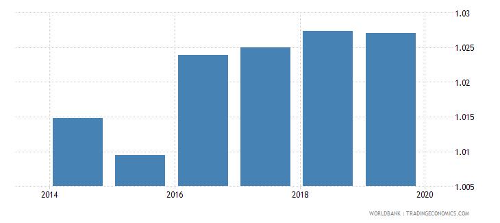 vietnam total net enrolment rate primary gender parity index gpi wb data