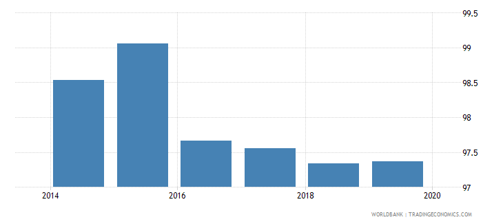 vietnam total net enrolment rate primary male percent wb data