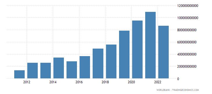 vietnam total reserves minus gold us dollar wb data