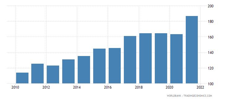 vietnam trade percent of gdp wb data