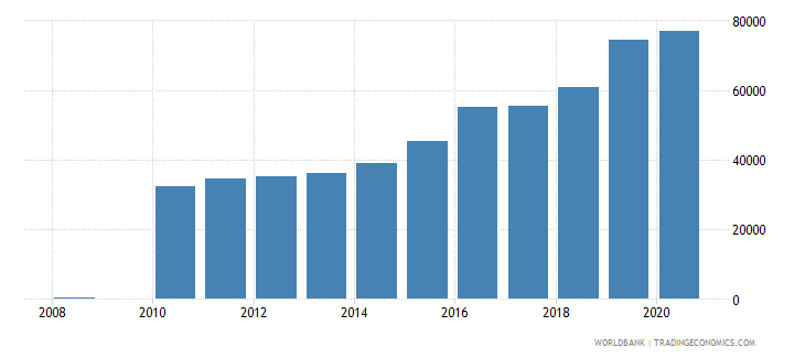 vietnam trademark applications resident by count wb data
