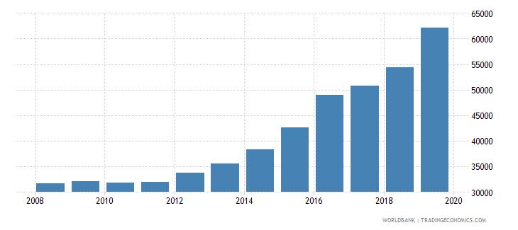vietnam trademark applications total wb data