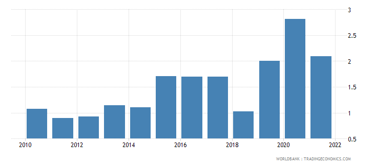 vietnam unemployment female percent of female labor force wb data