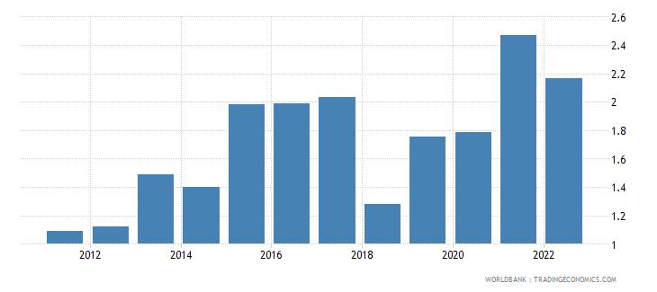 vietnam unemployment male percent of male labor force wb data