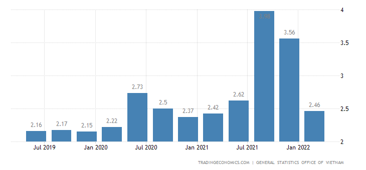 unemployment in vietnam the application In this week's market watch, we look at unemployment in vietnam, analyze the  state of franchising, and highlight growth in the manufacturing.