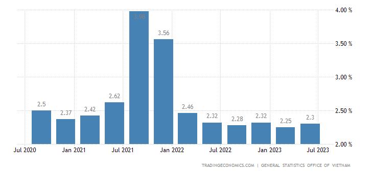 Vietnam Unemployment Rate