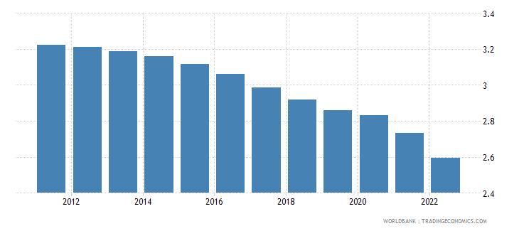 vietnam urban population growth annual percent wb data