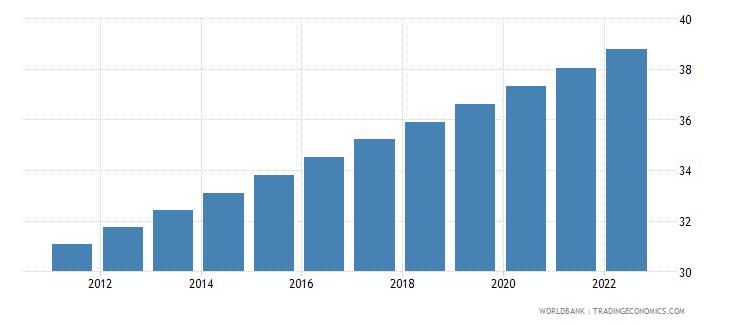 vietnam urban population percent of total wb data
