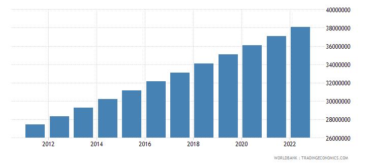 vietnam urban population wb data
