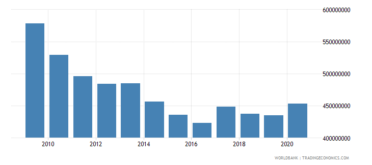 vietnam use of imf credit dod us dollar wb data