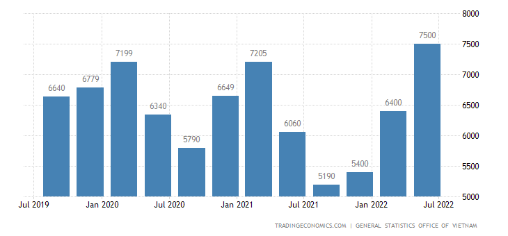 Vietnam Average Monthly Wages | 2019 | Data | Chart